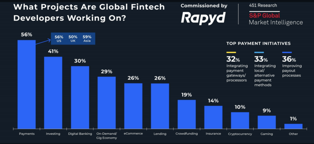 The State of the Global Fintech Developer - What Projects are they Working On Chart